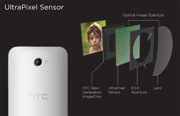HTC mise sur la technologie UltraPixel pour son capteur photo