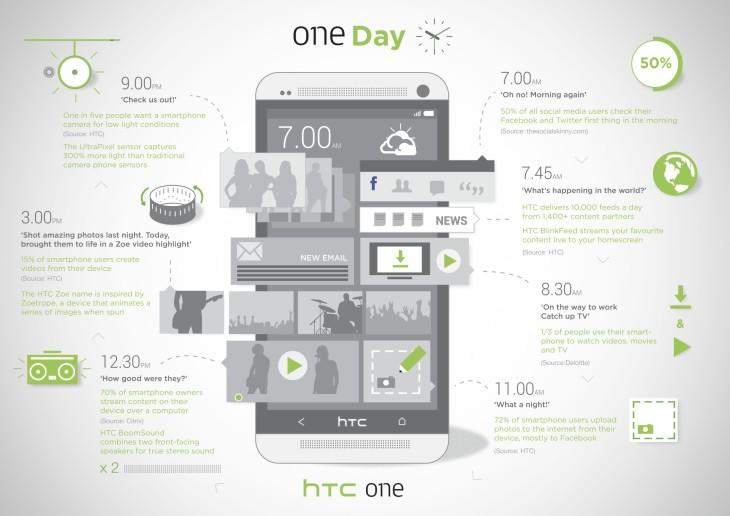 Organisez mieux vos images avec le HTC One