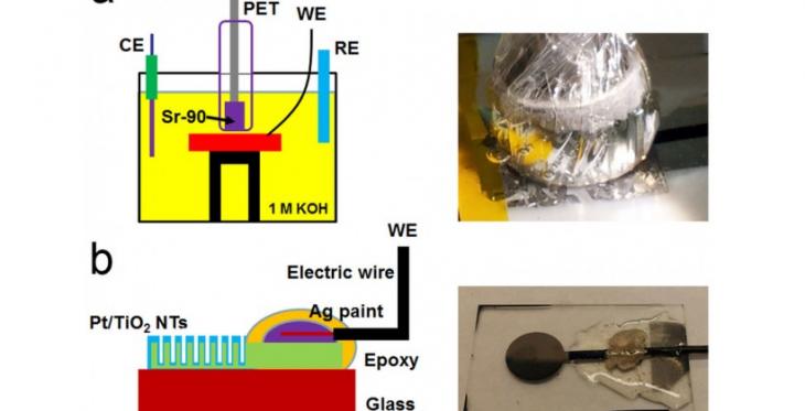 Est-ce que les batteries nucléaires sont l'avenir ?
