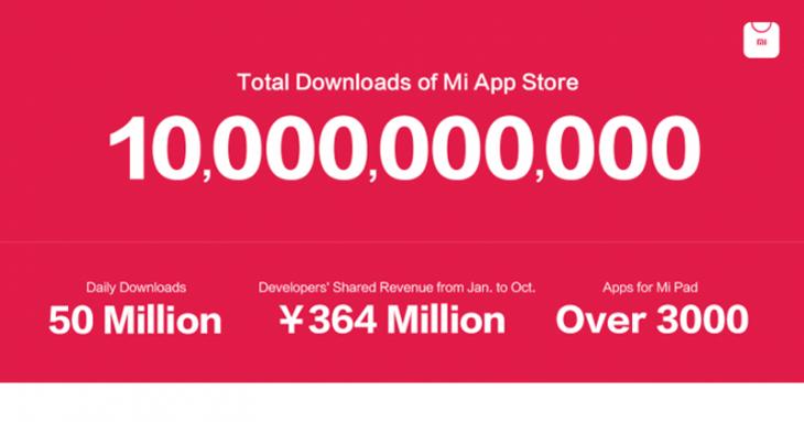 L'App Store de Xiaomi dépasse les 10 milliards de téléchargement et s'étend à l'international