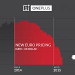 OnePlus va proposer de nouveaux tarifs à cause de l'instabilité de l'euro